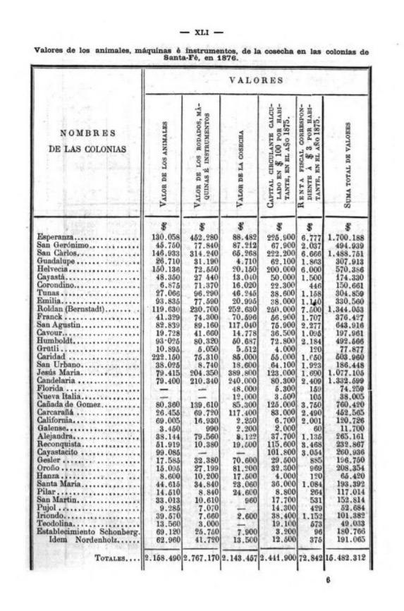 Tabla en 1877 Informe anual del Comisario General de Immigración de la República Argentina