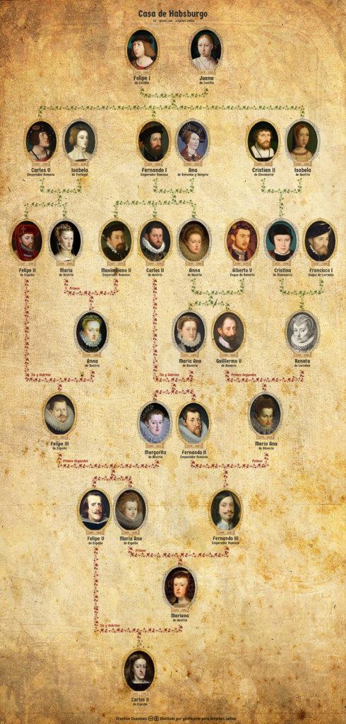 Árbol genealógico de la casa de Habsburgo
