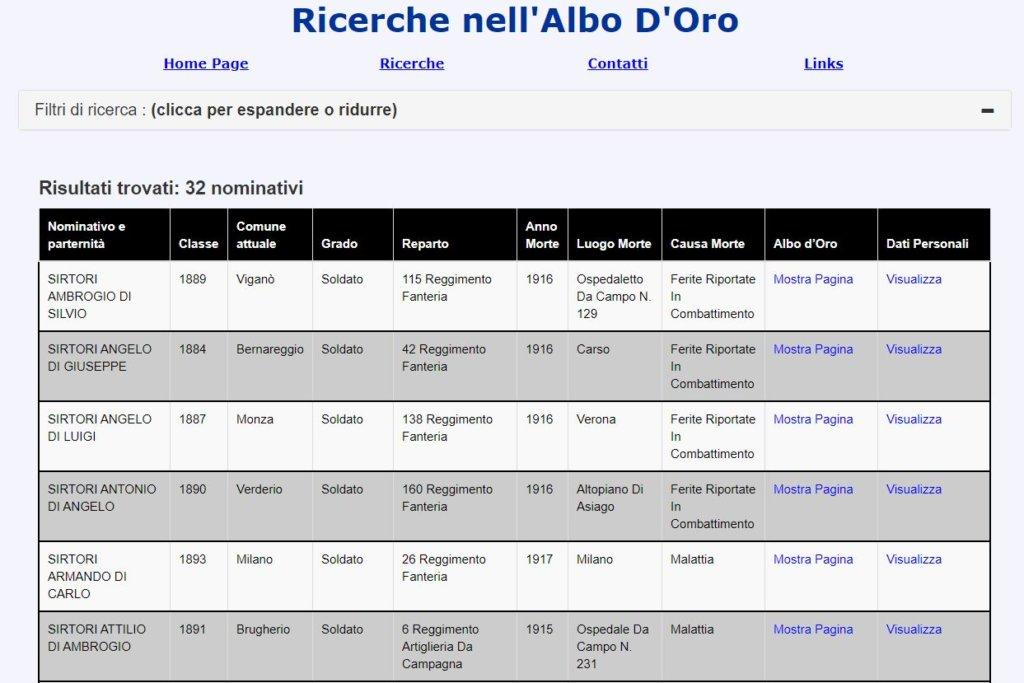 Soldados Italianos caidos en la Primera Guerra Mundial - Resultados